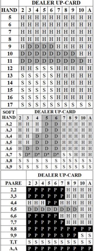 Tabla de estrategias de blackjack